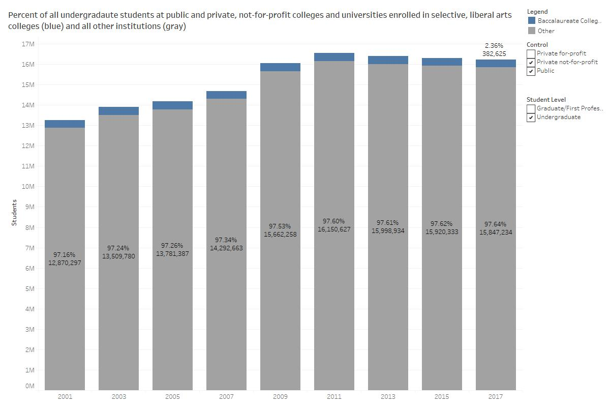 Enrollment in traditional Liberal arts colleges