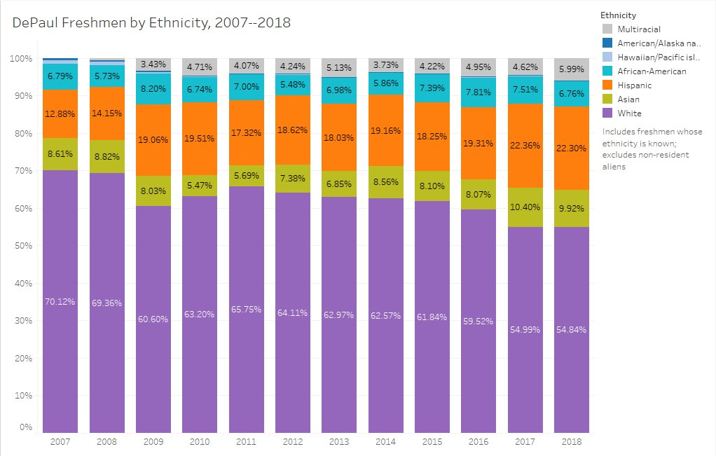 DePaul's freshman class over time by Ethnicity
