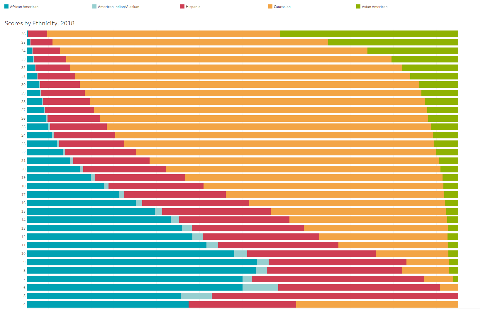 Scores by Ethnicity